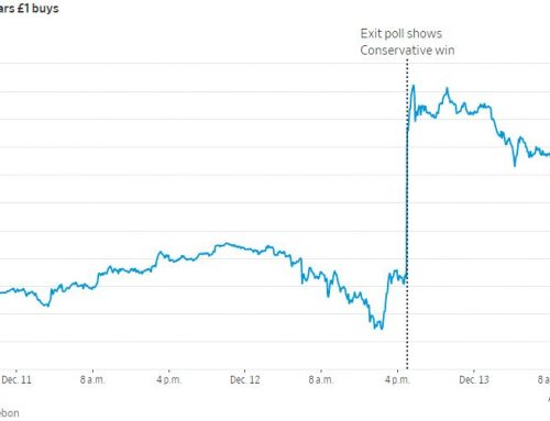 British pound appreciates as Boris Johnson wins UK election