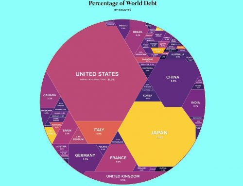 Global debt in one infographic